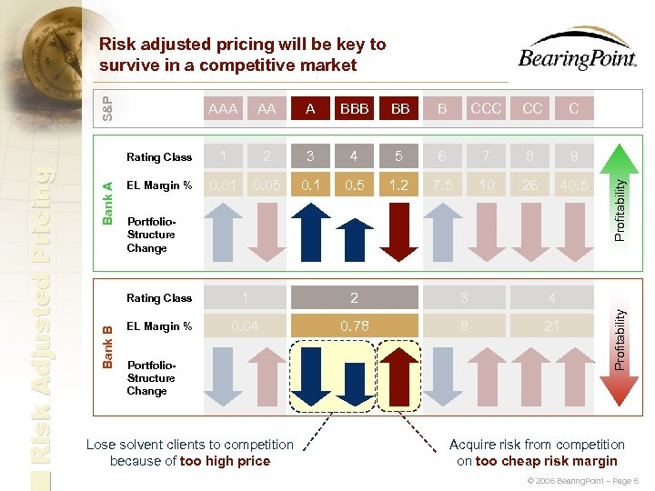 S&P Risk adjusted pricing will be key to survive in a competitive market BBB