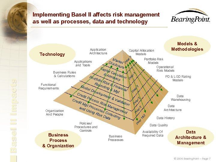 Implementing Basel II affects risk management as well as processes, data and technology Application