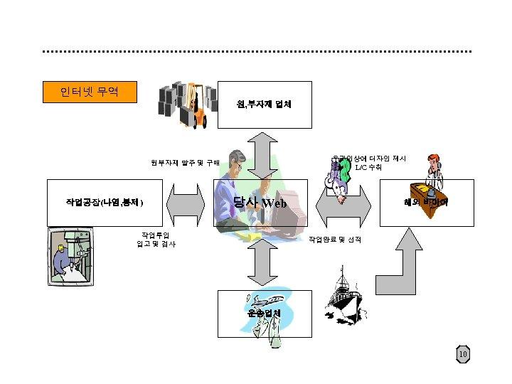 인터넷 무역 원, 부자재 업체 온라인상에 디자인 제시 L/C 수취 원부자재 발주 및 구매