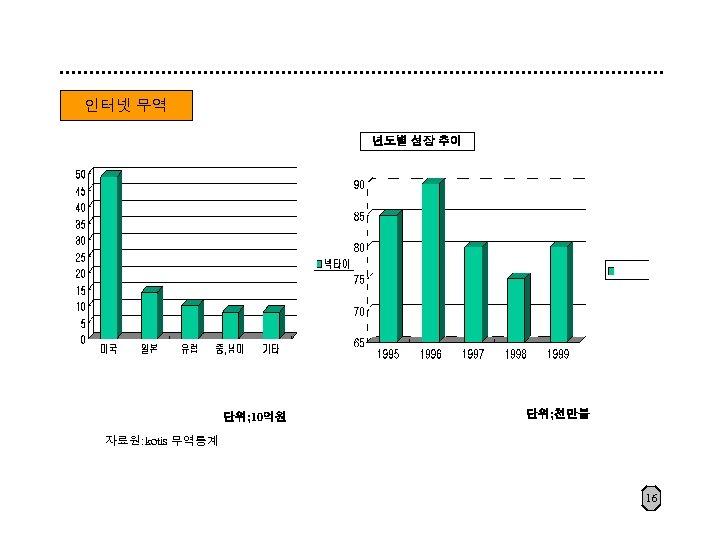 인터넷 무역 년도별 성장 추이 단위; 10억원 단위; 천만불 자료원: kotis 무역통계 16