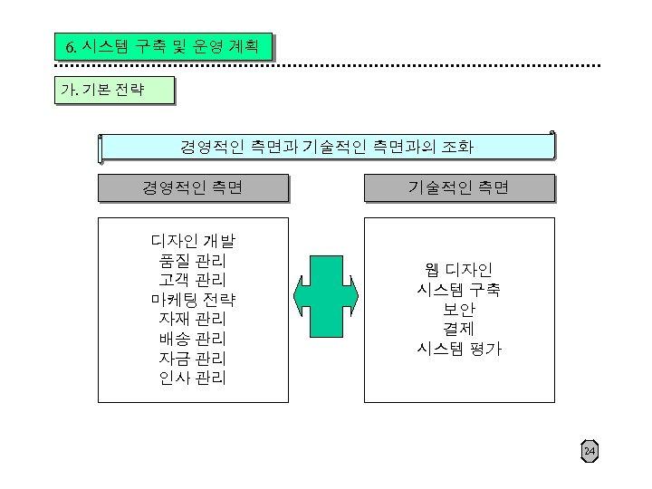6. 시스템 구축 및 운영 계획 가. 기본 전략 경영적인 측면과 기술적인 측면과의 조화