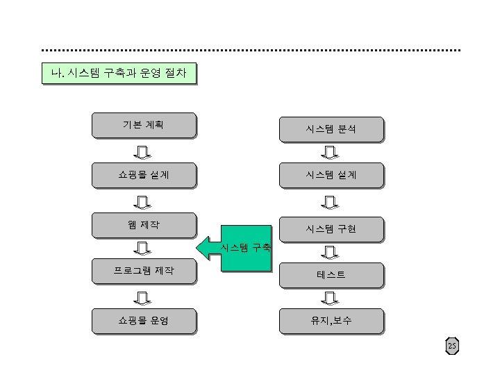 나. 시스템 구축과 운영 절차 기본 계획 시스템 분석 쇼핑몰 설계 시스템 설계 웹