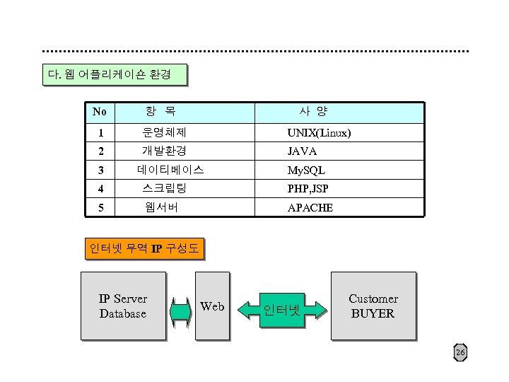 다. 웹 어플리케이숀 환경 No 항 목 사 양 1 운영체제 UNIX(Linux) 2 개발환경