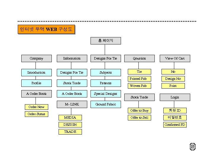 인터넷 무역 WEB 구성도 홈 페이지 Company Information Designs For Tie Qouation Introduction Designs