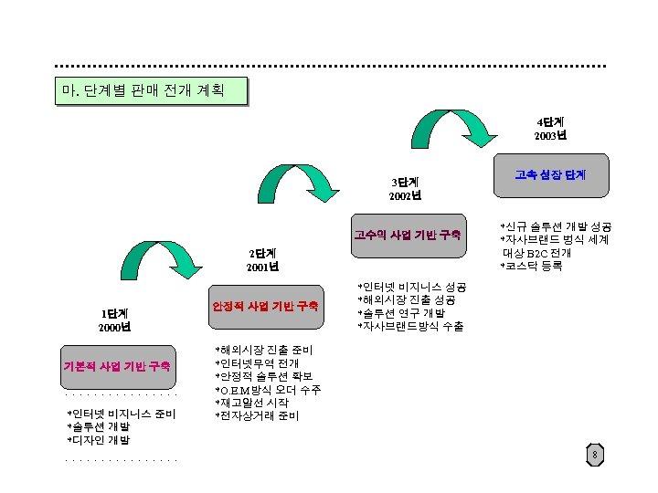 마. 단계별 판매 전개 계획 4단계 2003년 3단계 2002년 고수익 사업 기반 구축 2단계