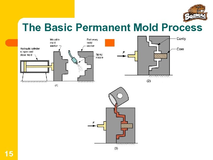The Basic Permanent Mold Process 15