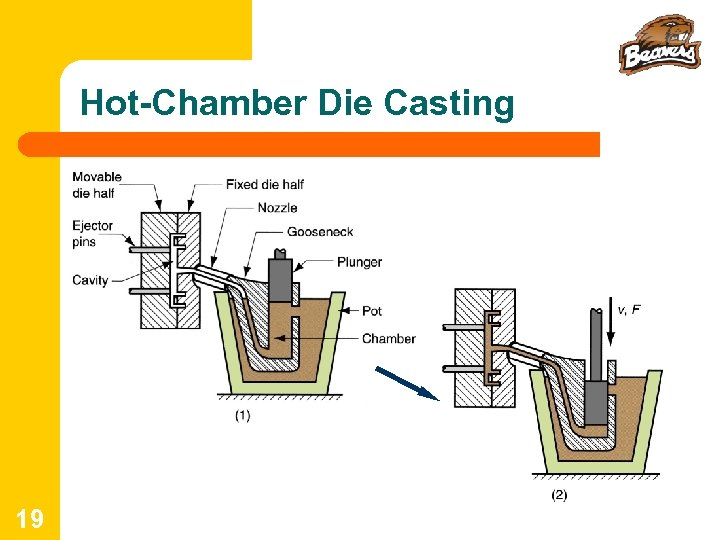 Hot-Chamber Die Casting 19