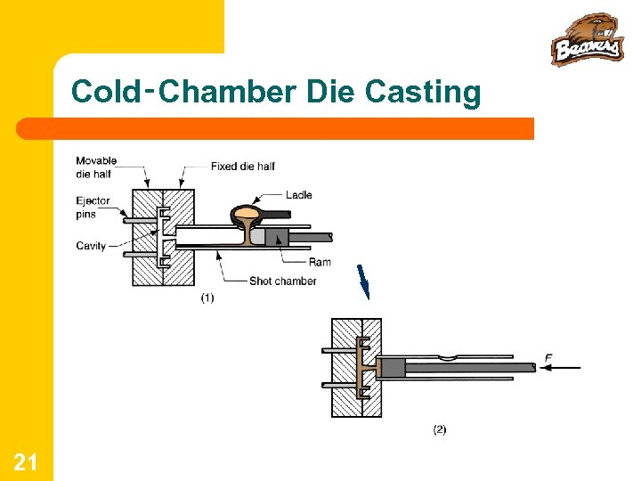 Cold‑Chamber Die Casting 21