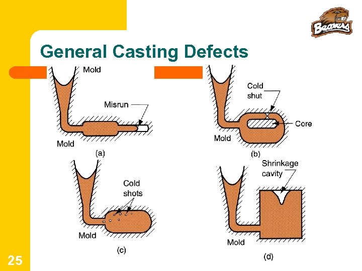 General Casting Defects 25