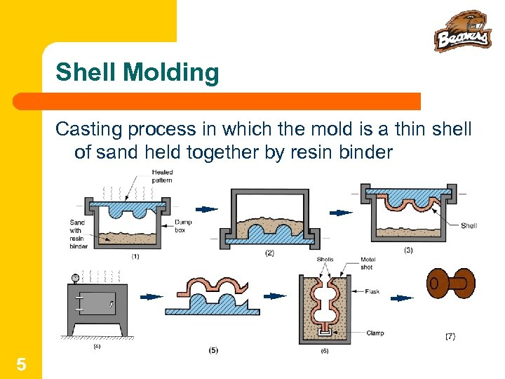 Shell Molding Casting process in which the mold is a thin shell of sand