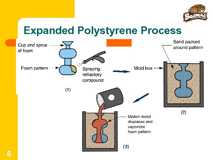 Expanded Polystyrene Process (3) 8
