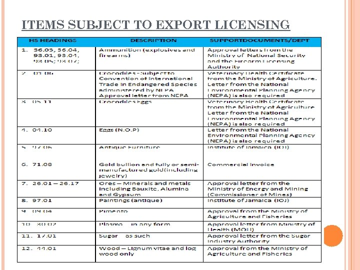 ITEMS SUBJECT TO EXPORT LICENSING