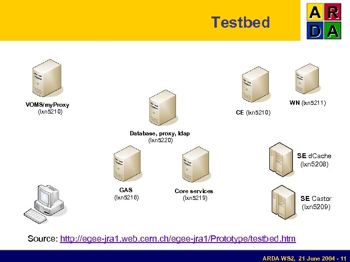 Testbed WN (lxn 5211) VOMS/my. Proxy (lxn 5210) CE (lxn 5210) Database, proxy, ldap