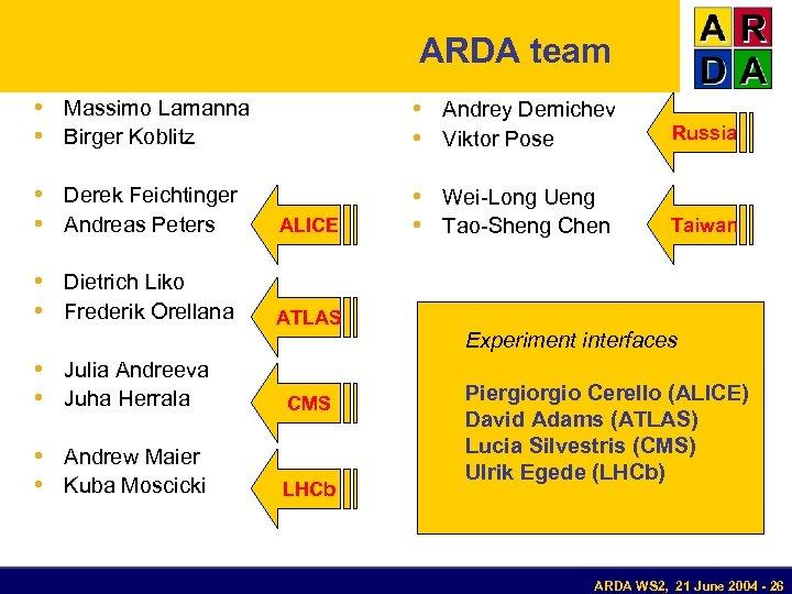 ARDA team • Massimo Lamanna • Birger Koblitz • Andrey Demichev • Viktor Pose
