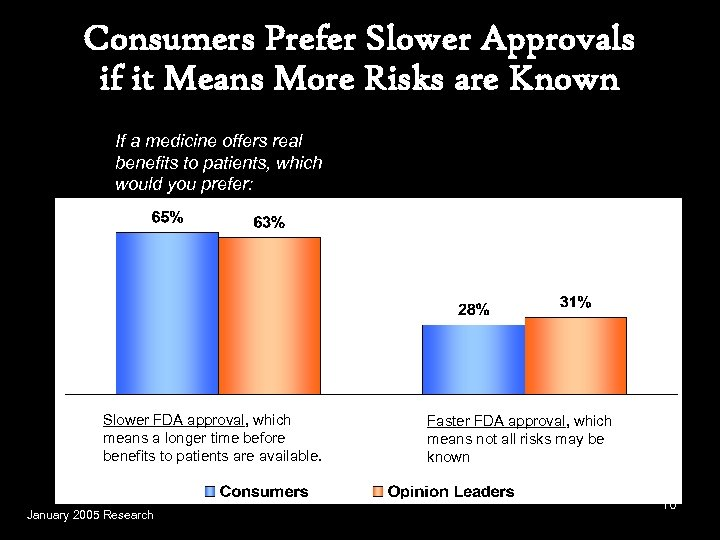 Consumers Prefer Slower Approvals if it Means More Risks are Known If a medicine
