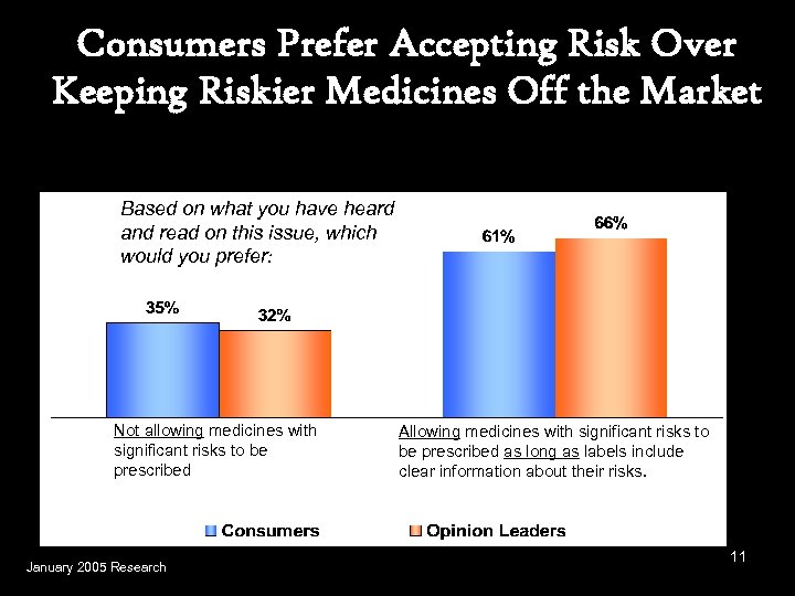 Consumers Prefer Accepting Risk Over Keeping Riskier Medicines Off the Market Based on what