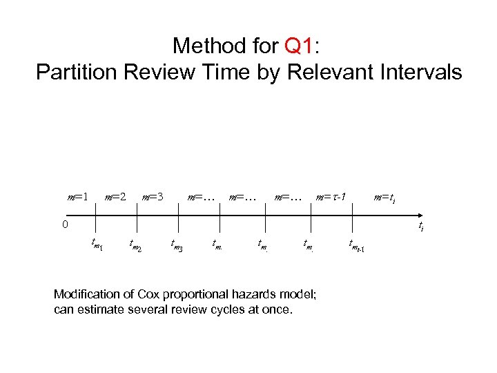 Method for Q 1: Partition Review Time by Relevant Intervals m=1 m=2 m=3 m=…