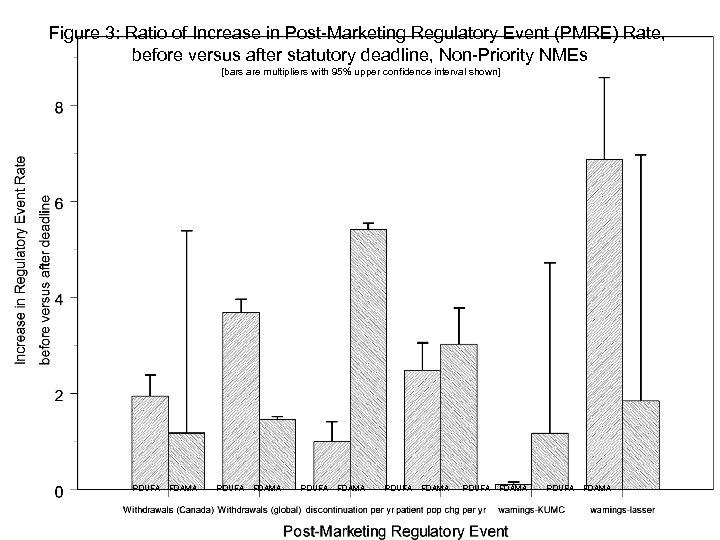 Figure 3: Ratio of Increase in Post-Marketing Regulatory Event (PMRE) Rate, before versus after