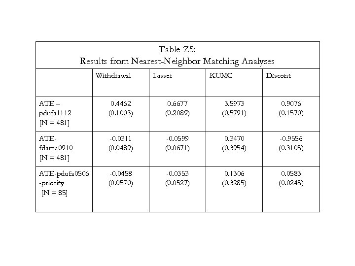 Table Z 5: Results from Nearest-Neighbor Matching Analyses Withdrawal Lasser KUMC Discont ATE –