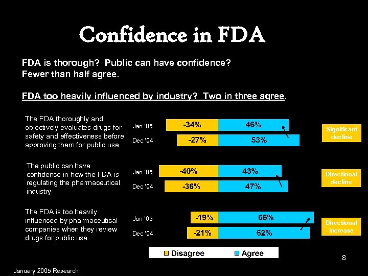 Confidence in FDA is thorough? Public can have confidence? Fewer than half agree. FDA