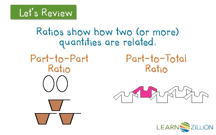 Let's Review Ratios show two (or more) quantities are related. Part-to-Part Ratio Part-to-Total Ratio
