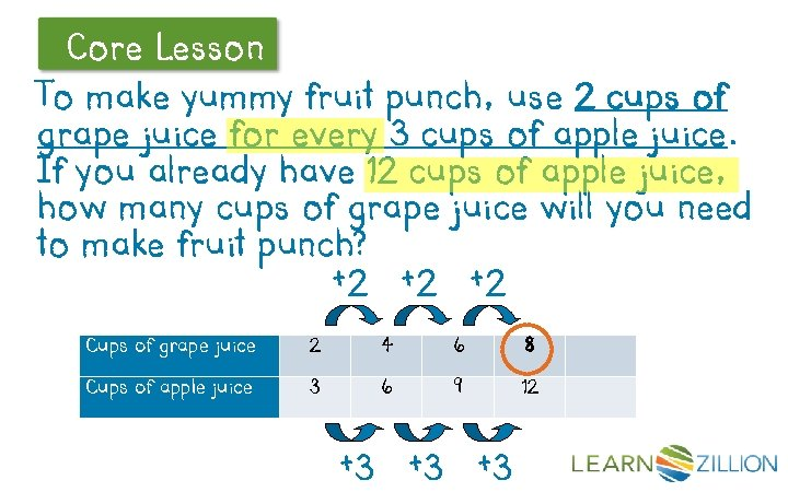 Core Lesson Let's Review To make yummy fruit punch, use 2 cups of grape