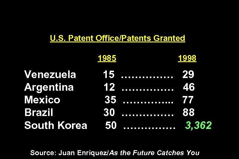 U. S. Patent Office/Patents Granted 1985 Venezuela Argentina Mexico Brazil South Korea 15 12