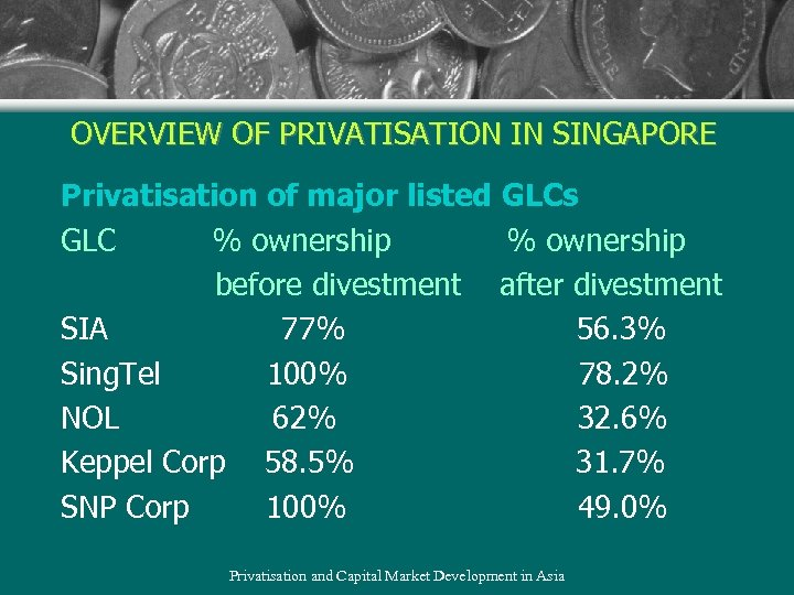 OVERVIEW OF PRIVATISATION IN SINGAPORE Privatisation of major listed GLCs GLC % ownership before