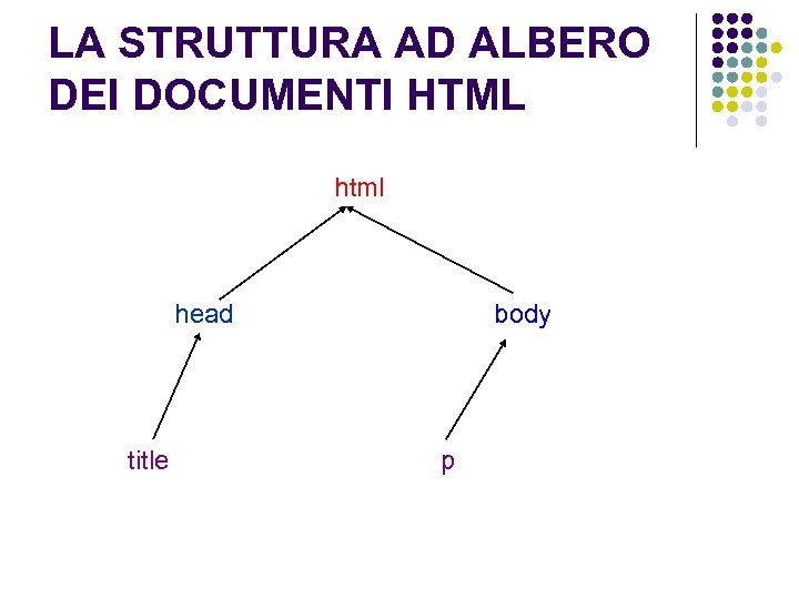 LA STRUTTURA AD ALBERO DEI DOCUMENTI HTML html head title body p