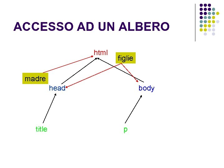 ACCESSO AD UN ALBERO html figlie madre head title body p