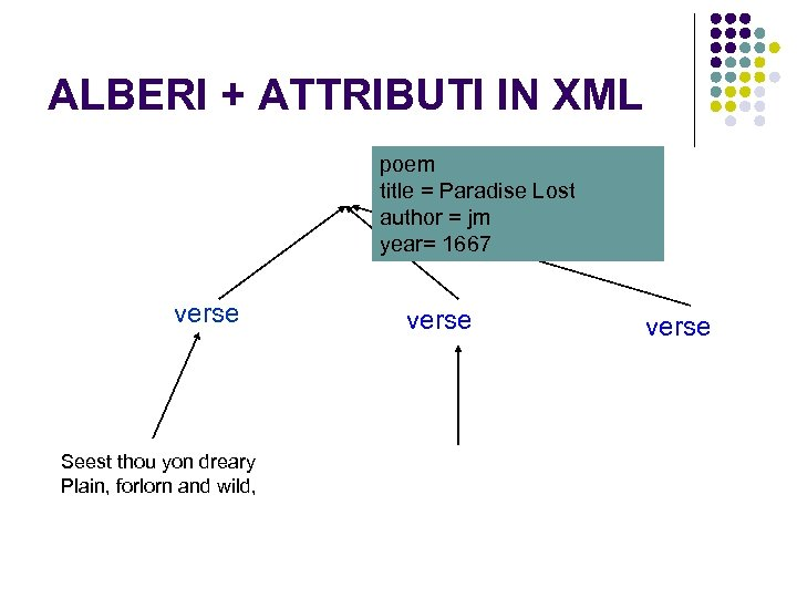 ALBERI + ATTRIBUTI IN XML poem title = Paradise Lost author = jm year=
