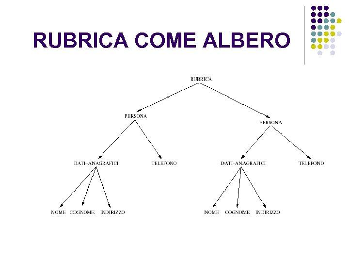 RUBRICA COME ALBERO