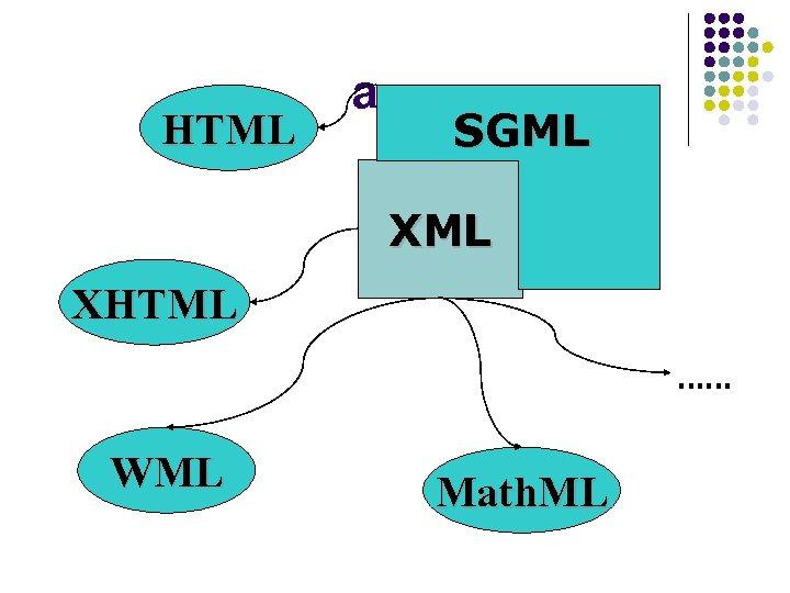 HTML a SGML XHTML …… WML Math. ML