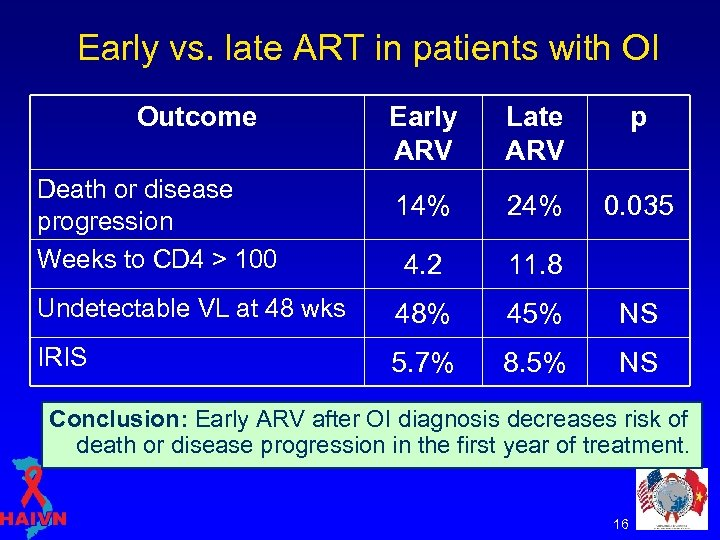 Early vs. late ART in patients with OI Outcome Early ARV Late ARV p