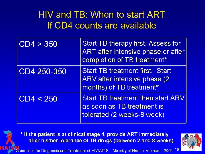 HIV and TB: When to start ART If CD 4 counts are available CD