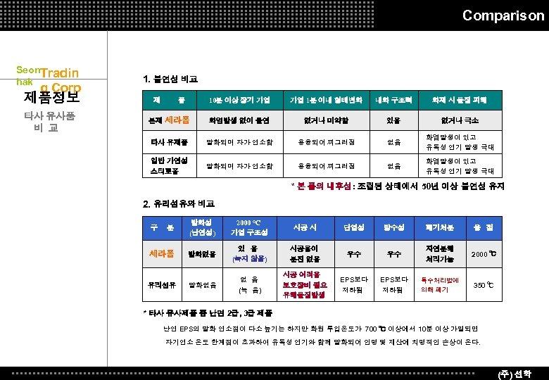 Comparison Seon. Tradin hak g Corp 제품정보 타사 유사품 비 교 1. 불연성 비교