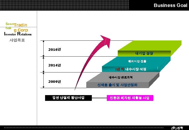 Business Goal Seon. Tradin hak g Corp Investor Relations 사업목표 2016년 대기업 성장 해외시장