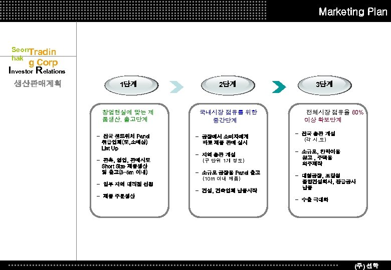 Marketing Plan Seon. Tradin hak g Corp Investor Relations 생산판매계획 1단계 2단계 창업현실에 맞는