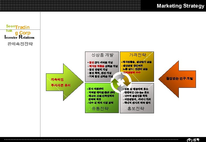 Marketing Strategy Seon. Tradin hak g Corp Investor Relations 판매촉진전략 신상품 개발 가격전략 •