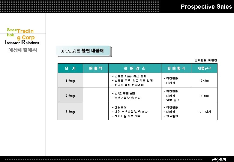 Prospective Sales Seon. Tradin hak g Corp Investor Relations 예상매출예시 SP Panel 및 불연
