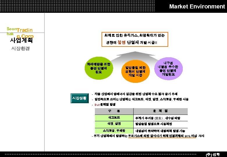 Market Environment Seon. Tradin hak g Corp 화재로 인한 유독가스, 화염확대가 없는 사업계획 경량의