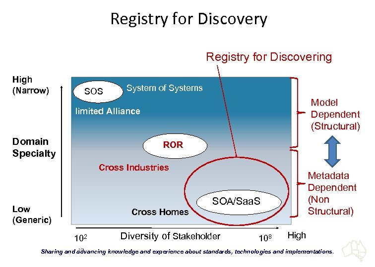 Registry for Discovery Registry for Discovering High (Narrow) SOS System of Systems Model Dependent