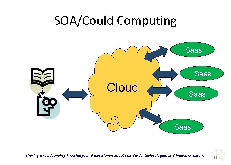 "SOA/Could Computing Saas Cloud Saas ""Sharing and advancing knowledge and experience about standards, technologies"