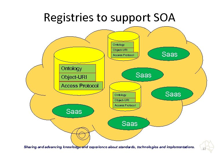Registries to support SOA Ontology Object-URI Saas Access Protocol Ontology Saas Object-URI Access Protocol