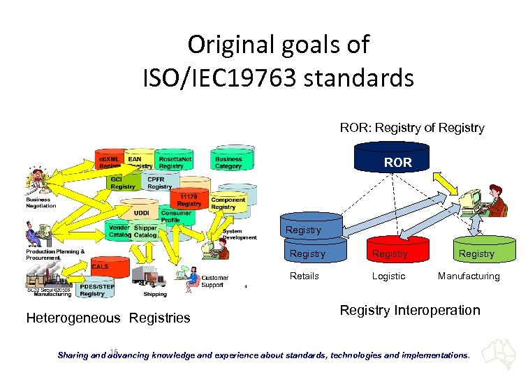 Original goals of ISO/IEC 19763 standards ROR: Registry of Registry ROR Registry Retails Heterogeneous