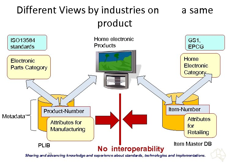 Different Views by industries on   a same product Home electronic Products ISO 13584