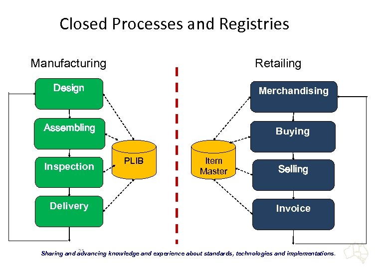 Closed Processes and Registries Manufacturing Retailing Design Merchandising Assembling Buying Inspection Delivery PLIB Item