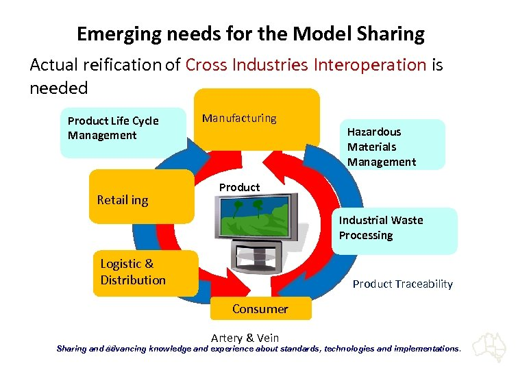 Emerging needs for the Model Sharing Actual reification of Cross Industries Interoperation is needed
