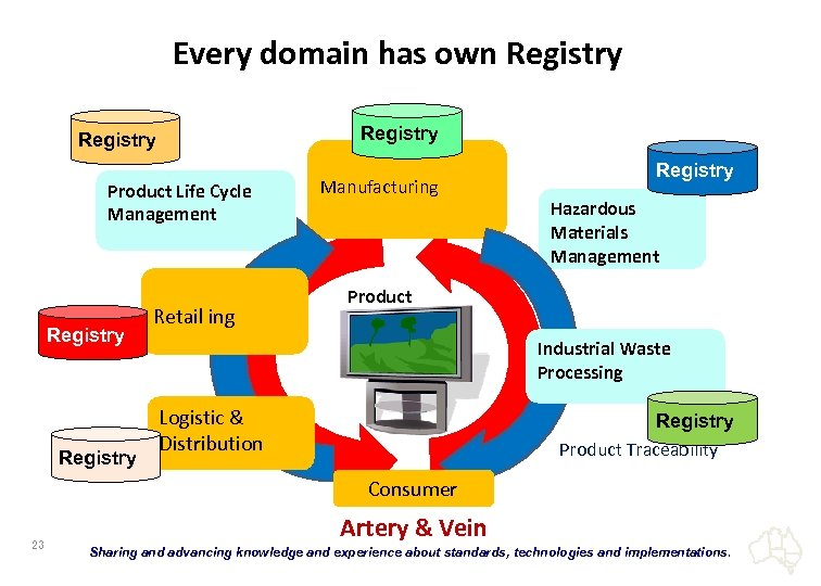 Every domain has own Registry Product Life Cycle Management Registry Retail ing Manufacturing Registry