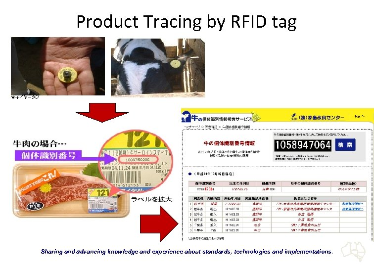 "Product Tracing by RFID tag ""Sharing and advancing knowledge and experience about standards, technologies"